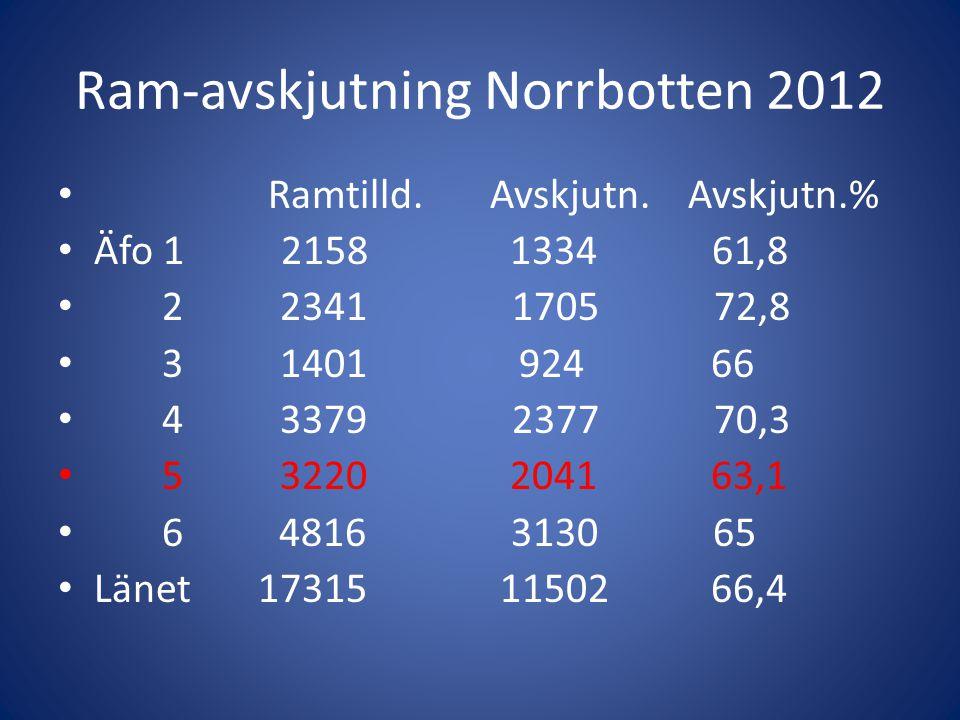 Ram-avskjutning Norrbotten 2012 • Ramtilld. Avskjutn. Avskjutn.% • Äfo 1 2158 1334 61,8 • 2 2341 1705 72,8 • 3 1401 924 66 • 4 3379 2377 70,3 • 5 3220