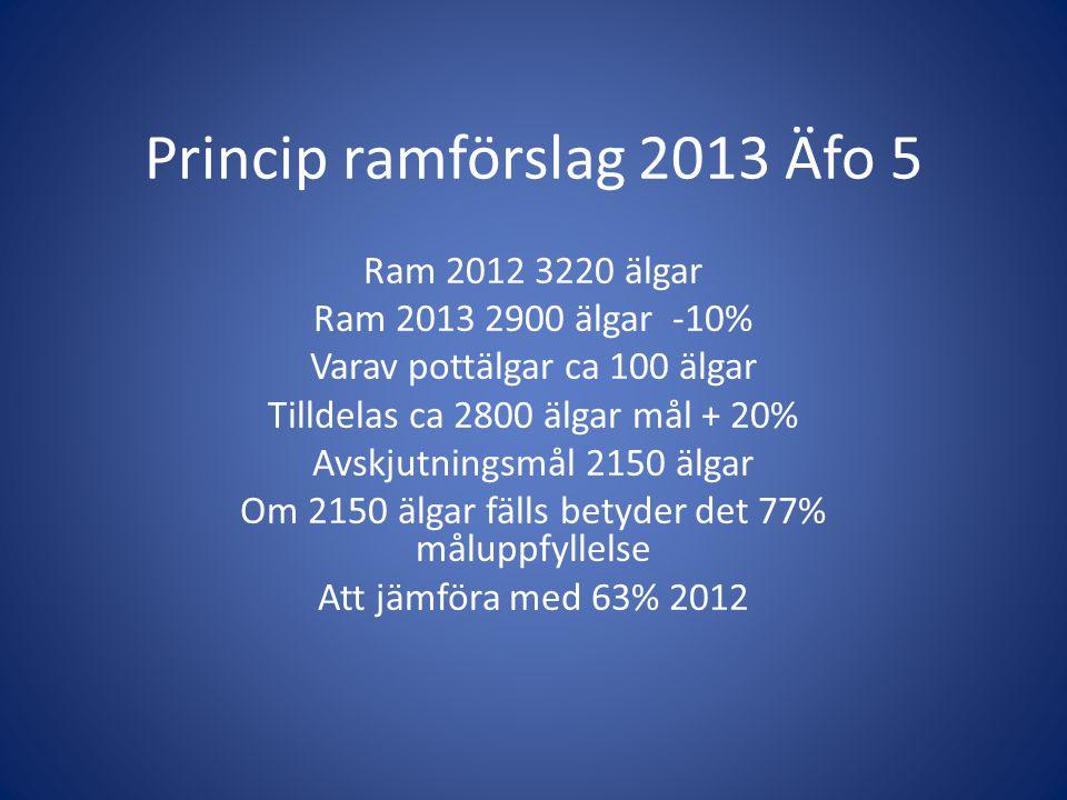 Princip ramförslag 2013 Äfo 5 Ram 2012 3220 älgar Ram 2013 2900 älgar -10% Varav pottälgar ca 100 älgar Tilldelas ca 2800 älgar mål + 20% Avskjutnings