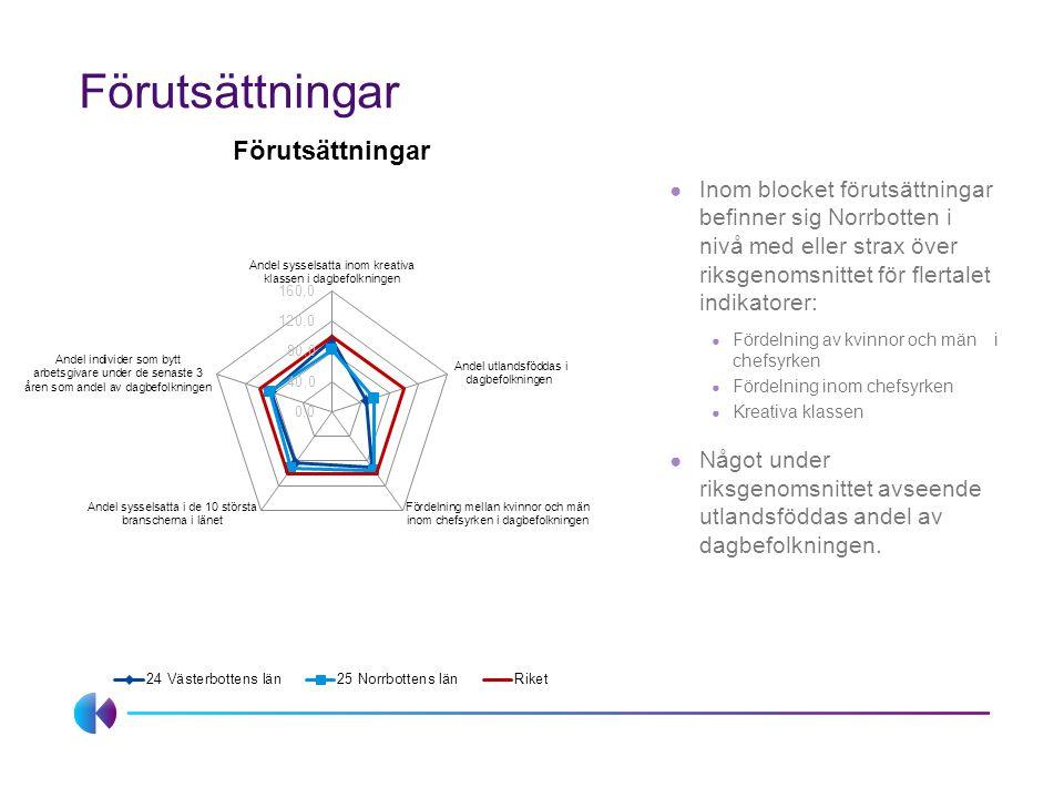 Förnyelseförmåga ● Avseende investeringar i FoU kan vi se att: ● Intäkter för forskning vid lärosäten som andel av BRP i nivå med riket (dock betydligt lägre än Västerbotten) ● FoU-investeringar i näringslivet i Norrbotten är lägre än riket.