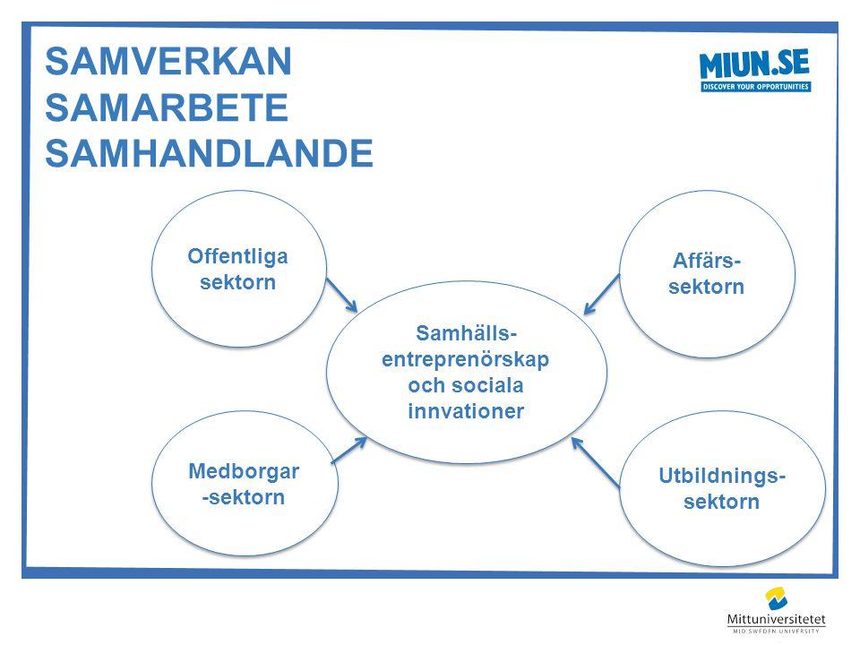 SAMVERKAN SAMARBETE SAMHANDLANDE 3 X ENTREPRENÖRSKAP (BJERKE & KARLSSON, 2012) X ENTREPRENÖRSKAP (BJERKE & KARLSSON, 2012) Offentliga sektorn Medborga