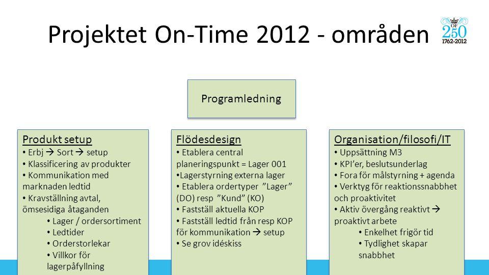 Projektet On-Time 2012 - områden Programledning Produkt setup • Erbj  Sort  setup • Klassificering av produkter • Kommunikation med marknaden ledtid