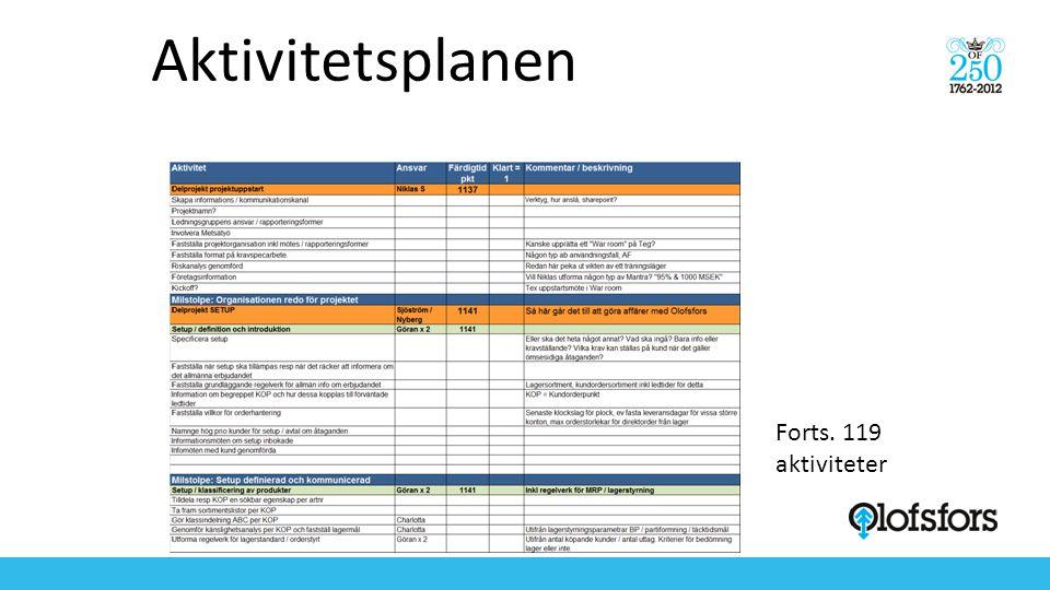 Aktivitetsplanen Forts. 119 aktiviteter