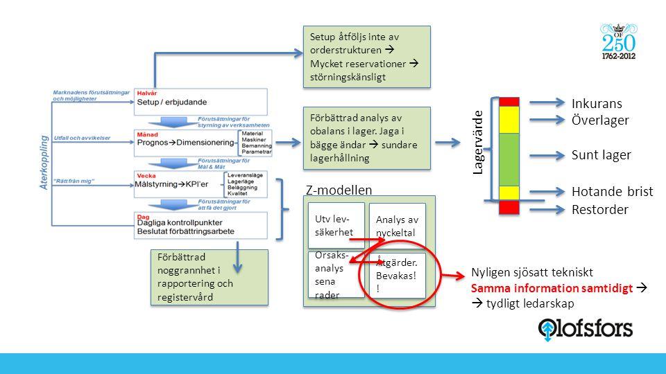 Setup åtföljs inte av orderstrukturen  Mycket reservationer  störningskänsligt Hotande brist Förbättrad analys av obalans i lager. Jaga i bägge ända