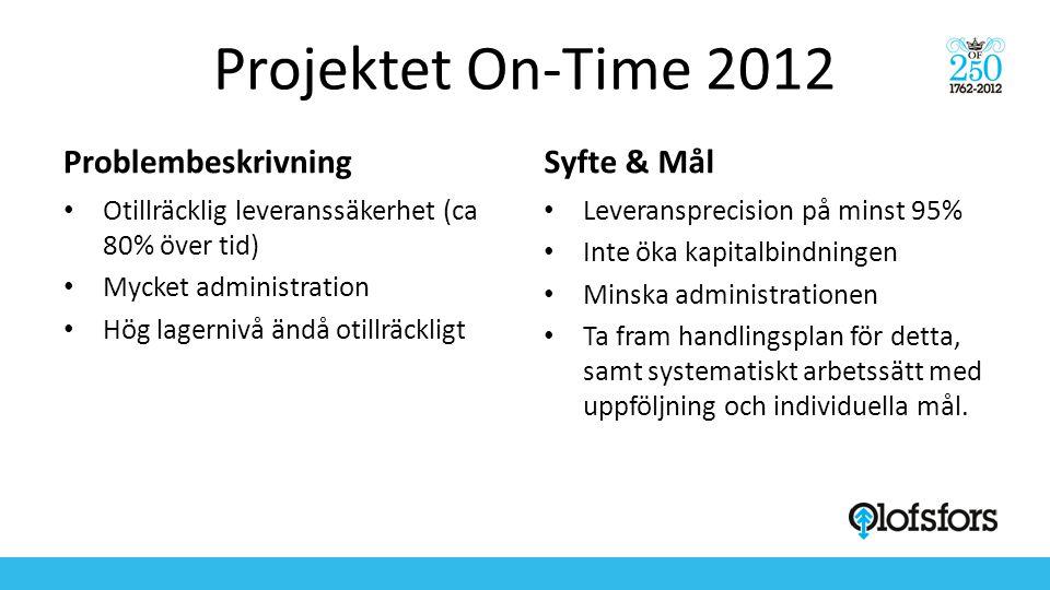 Projektet On-Time 2012 Problembeskrivning • Otillräcklig leveranssäkerhet (ca 80% över tid) • Mycket administration • Hög lagernivå ändå otillräckligt