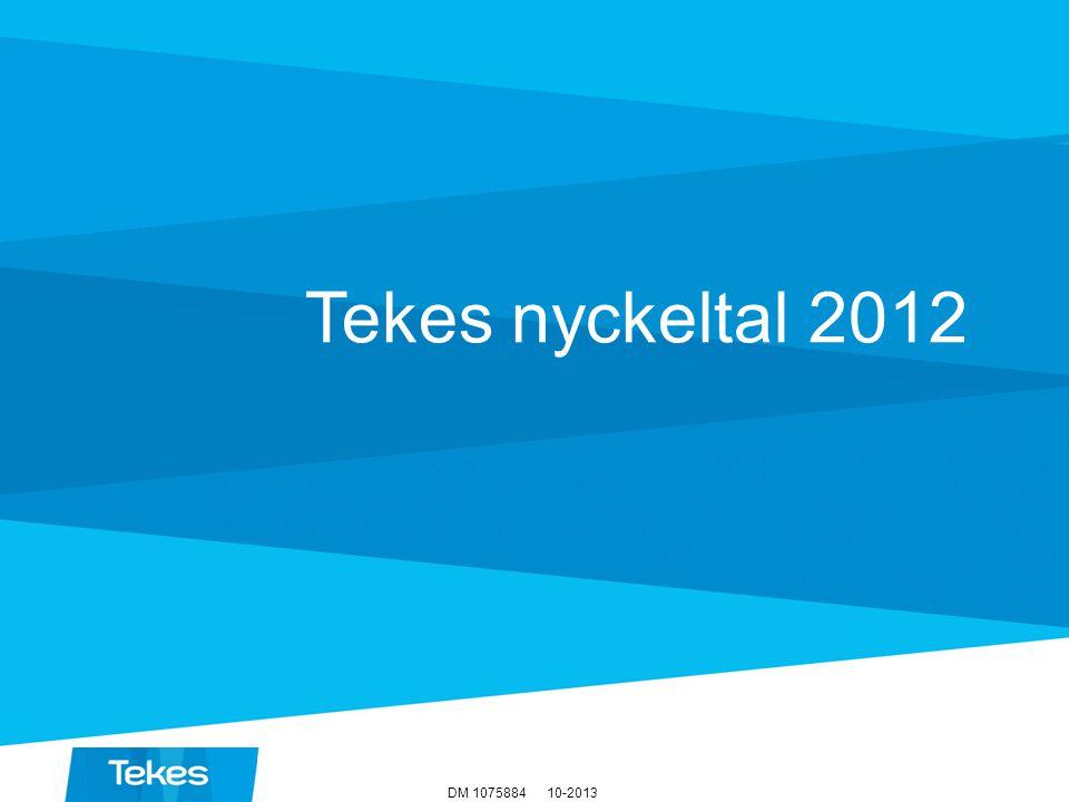 Nyckeltal 2012 10-2013DM 1075884 21€ i årlig omsättning Varje euro från Tekes åstadkom hos SME företagen Ansökningarna behandlas inom dagar 71 av företagsfinansieringen till små- och medelstora företag 68 % Inom projekten uppstod 1260 nya eller ersättande produkter, tjänster och processer 2 900 finansierings- ansökningar 1 700 preliminära utvärderingar 1 240 avslagna ansökningar 350 miljoner euro till företagsprojekt, av vilket 135 miljoner till unga tillväxtföretag 6,2 miljarder euro Företagsprojektens förväntade omsättning under målåret Av de 50 snabbast växande teknologiföretagen i Finland är 47 Tekes kunder 123123 Finansiering till företag och forskningsorganisationer, 570 miljoner euro 570 M€