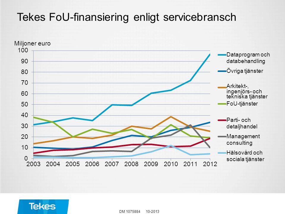 Miljoner euro Tekes FoU-finansiering enligt servicebransch 10-2013DM 1075884