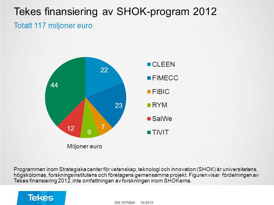 Tekes finansiering av SHOK-program 2012 Totalt 117 miljoner euro Programmen inom Strategiska center för vetenskap, teknologi och innovation (SHOK) är