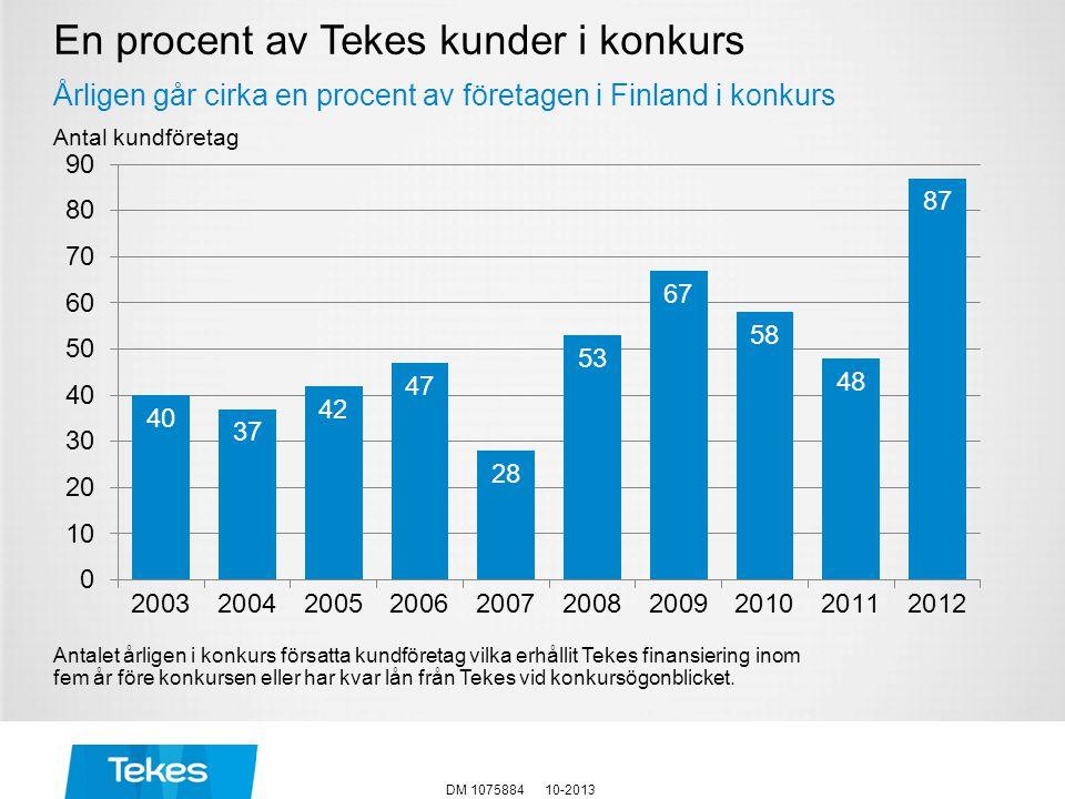 En procent av Tekes kunder i konkurs Årligen går cirka en procent av företagen i Finland i konkurs Antalet årligen i konkurs försatta kundföretag vilk