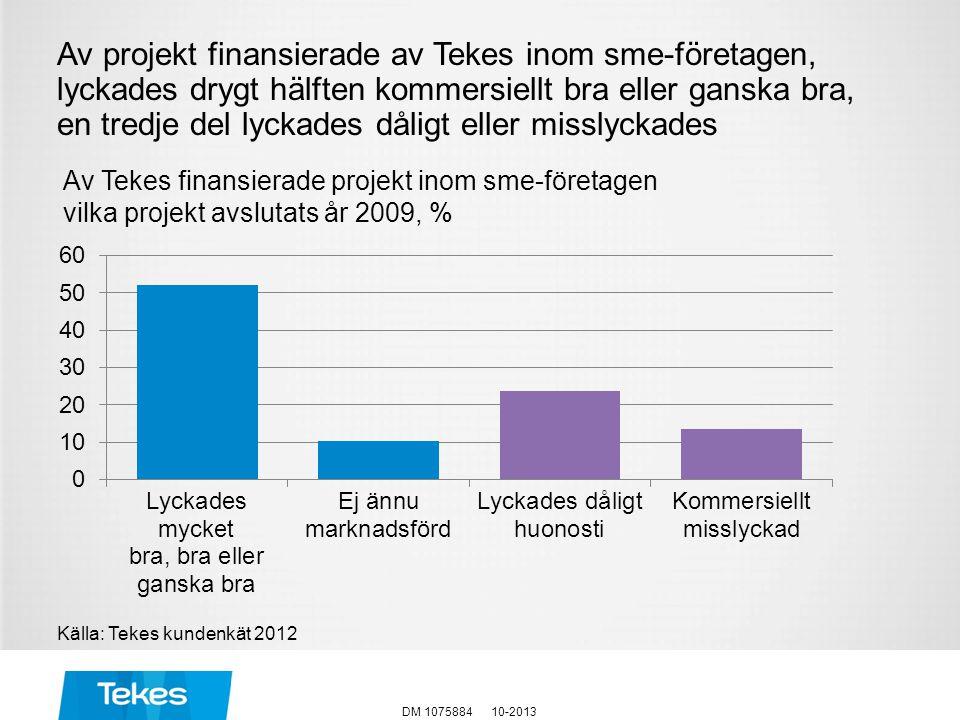 Av projekt finansierade av Tekes inom sme-företagen, lyckades drygt hälften kommersiellt bra eller ganska bra, en tredje del lyckades dåligt eller mis