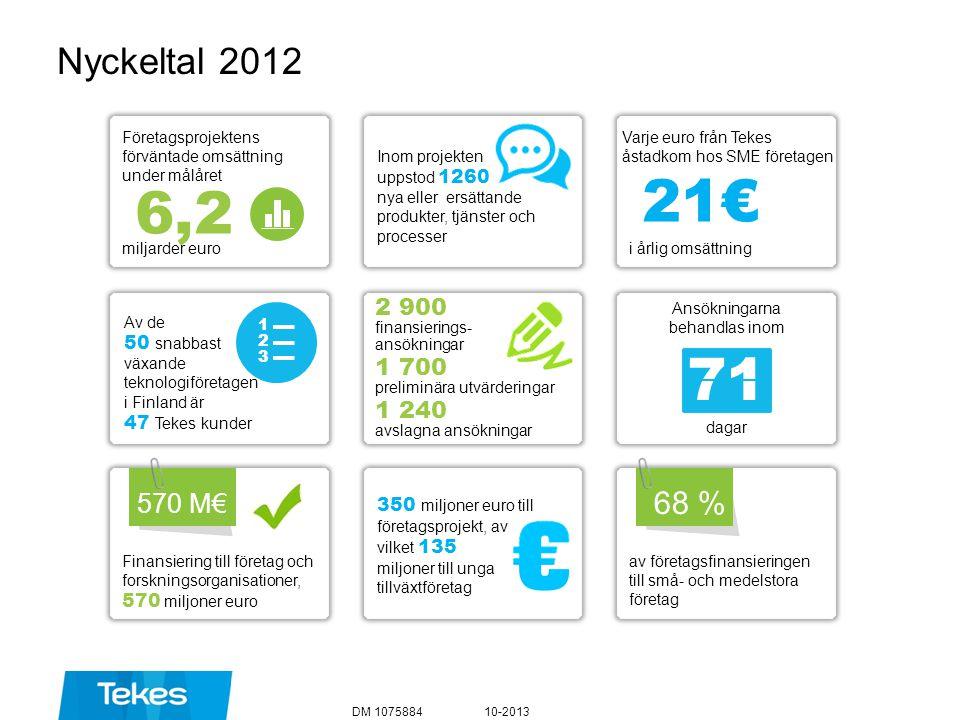 Nyckeltal 2012 10-2013DM 1075884 21€ i årlig omsättning Varje euro från Tekes åstadkom hos SME företagen Ansökningarna behandlas inom dagar 71 av före