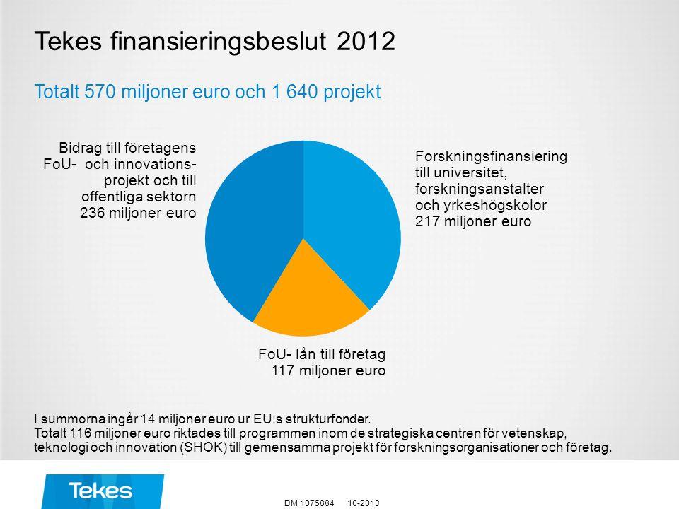 Tekes finansieringsbeslut 2012 Totalt 570 miljoner euro och 1 640 projekt I summorna ingår 14 miljoner euro ur EU:s strukturfonder. Totalt 116 miljone