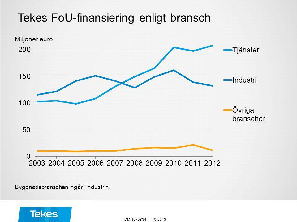 Miljoner euro Tekes FoU-finansiering enligt bransch Byggnadsbranschen ingår i industrin. DM 107588410-2013