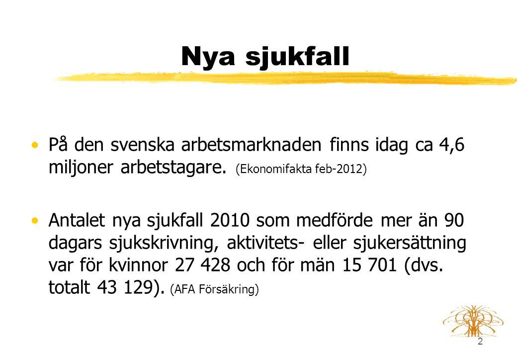 2 Nya sjukfall •På den svenska arbetsmarknaden finns idag ca 4,6 miljoner arbetstagare.