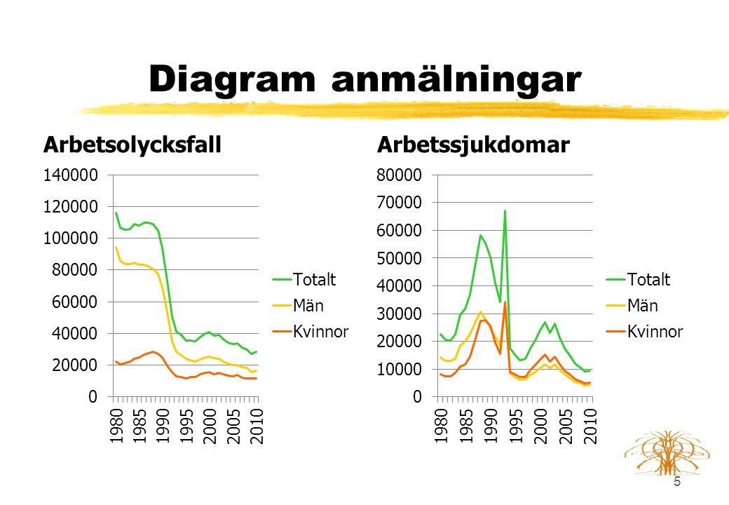 Diagram anmälningar Arbetsolycksfall Arbetssjukdomar 5