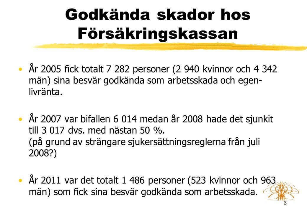 6 Godkända skador hos Försäkringskassan •År 2005 fick totalt 7 282 personer (2 940 kvinnor och 4 342 män) sina besvär godkända som arbetsskada och egen- livränta.
