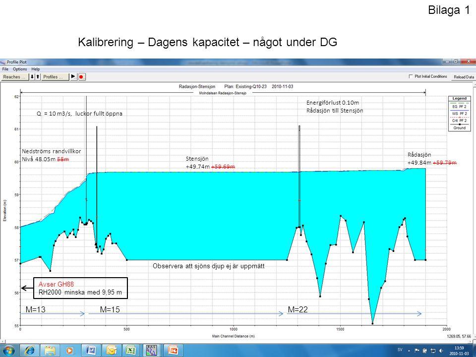 Stensjön +50.74m +60.69m Energiförlust 0.07m Stensjön till Dämmet Nedströms randvillkor Nivå 48.55m 58.5m Q = 23.5 m3/s, luckor öppna till 1.11m Rådasjön +50.85 +60.80m M=13M=15M=22 Kalibrering – Översvämningen 2006 Observera att sjöns djup ej är uppmätt Bilaga 2 Avser GH88 RH2000 minska med 9,95 m