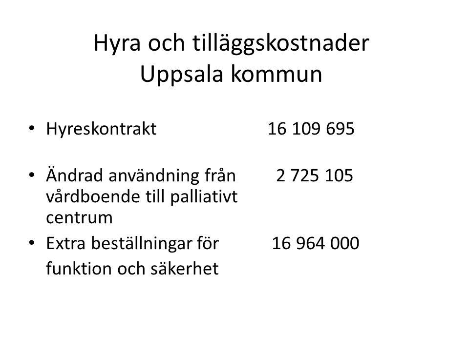 Hyra och tilläggskostnader Uppsala kommun • Hyreskontrakt 16 109 695 • Ändrad användning från 2 725 105 vårdboende till palliativt centrum • Extra beställningar för 16 964 000 funktion och säkerhet