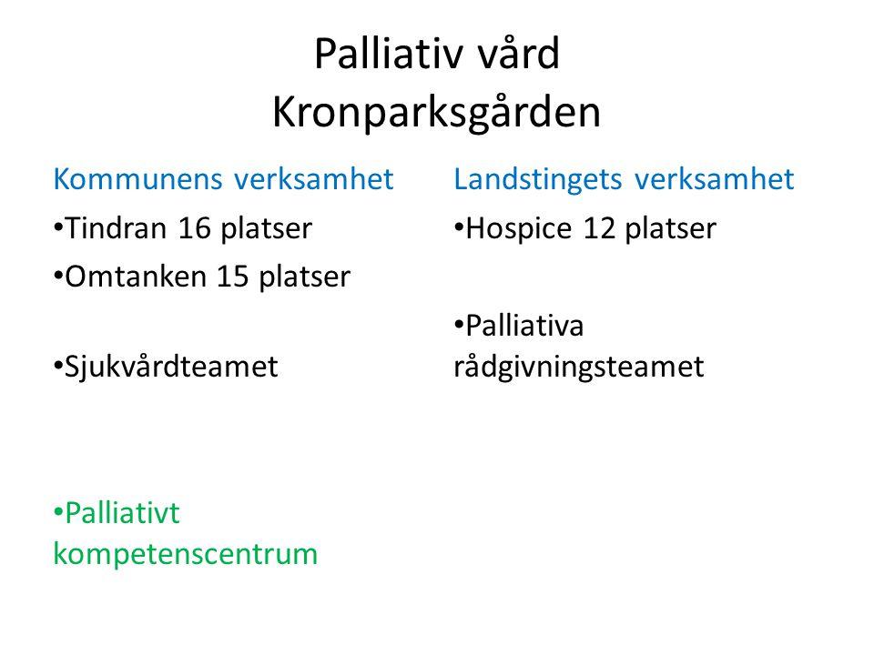 Palliativ vård Kronparksgården Kommunens verksamhet • Tindran 16 platser • Omtanken 15 platser • Sjukvårdteamet • Palliativt kompetenscentrum Landstingets verksamhet • Hospice 12 platser • Palliativa rådgivningsteamet