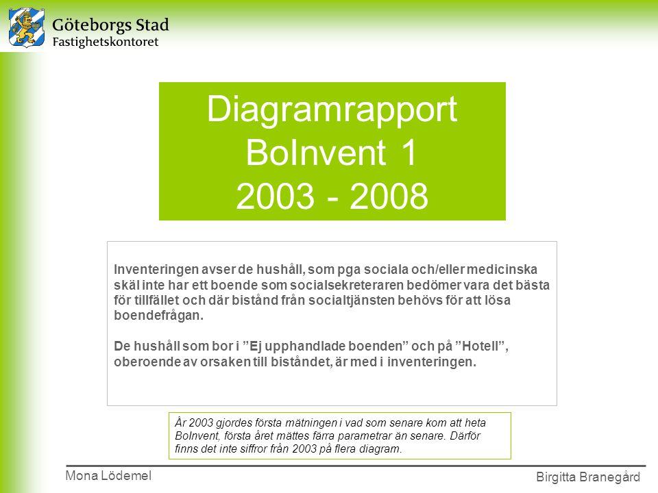 Presentationens namn 2002-00-00 Birgitta Branegård Diagramrapport BoInvent 1 2003 - 2008 Inventeringen avser de hushåll, som pga sociala och/eller medicinska skäl inte har ett boende som socialsekreteraren bedömer vara det bästa för tillfället och där bistånd från socialtjänsten behövs för att lösa boendefrågan.