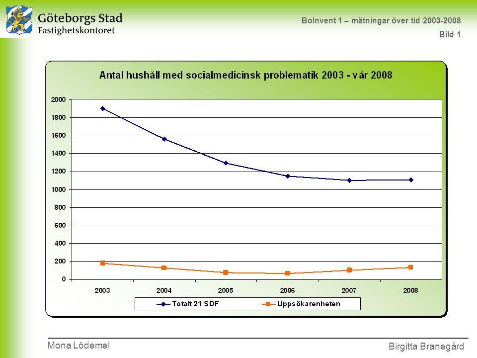 Presentationens namn 2002-00-00 Birgitta Branegård BoInvent 1 – mätningar över tid 2003-2008 Bild 1 Mona Lödemel