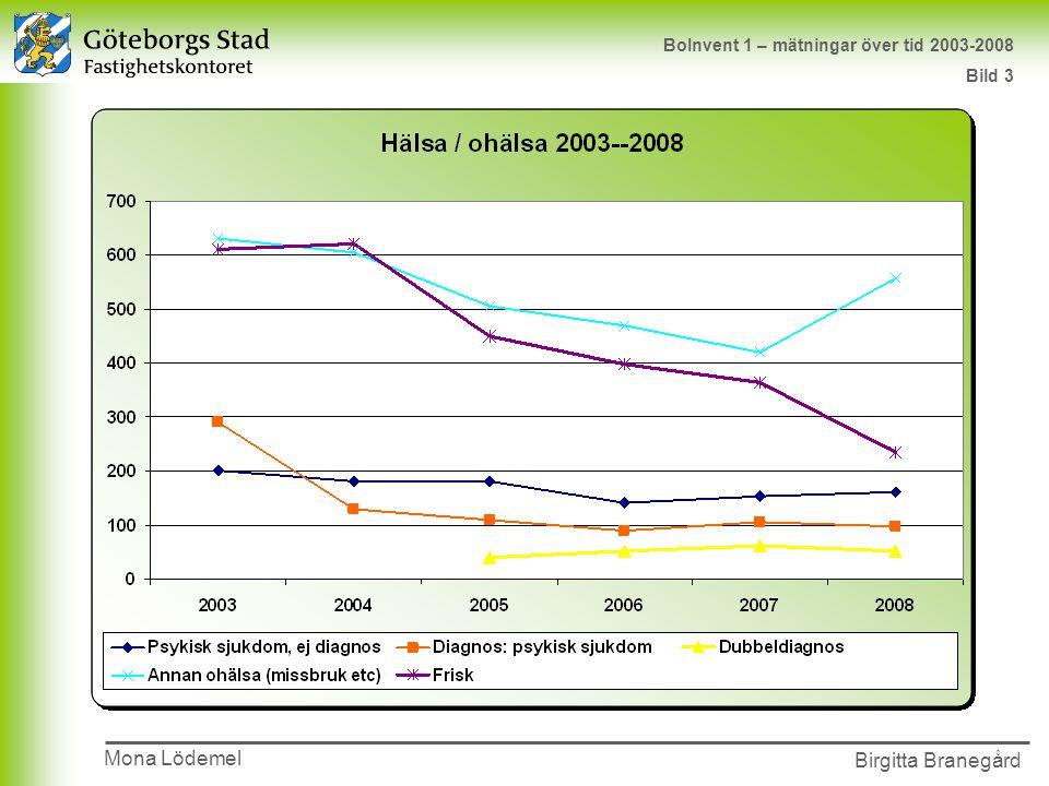 Presentationens namn 2002-00-00 Birgitta Branegård Mona Lödemel BoInvent 1 – mätningar över tid 2003-2008 Bild 3
