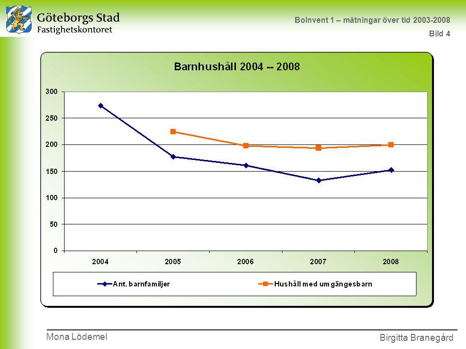 Presentationens namn 2002-00-00 Birgitta Branegård Mona Lödemel BoInvent 1 – mätningar över tid 2003-2008 Bild 4