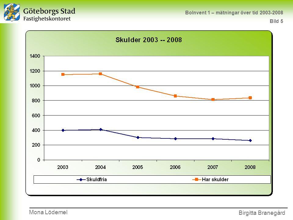 Presentationens namn 2002-00-00 Birgitta Branegård Mona Lödemel BoInvent 1 – mätningar över tid 2003-2008 Bild 5