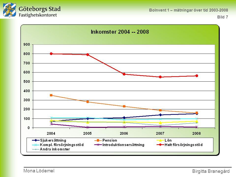 Presentationens namn 2002-00-00 Birgitta Branegård Mona Lödemel BoInvent 1 – mätningar över tid 2003-2008 Bild 7