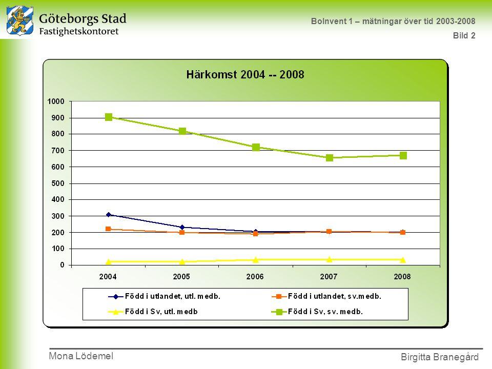 Presentationens namn 2002-00-00 Birgitta Branegård Mona Lödemel BoInvent 1 – mätningar över tid 2003-2008 Bild 2