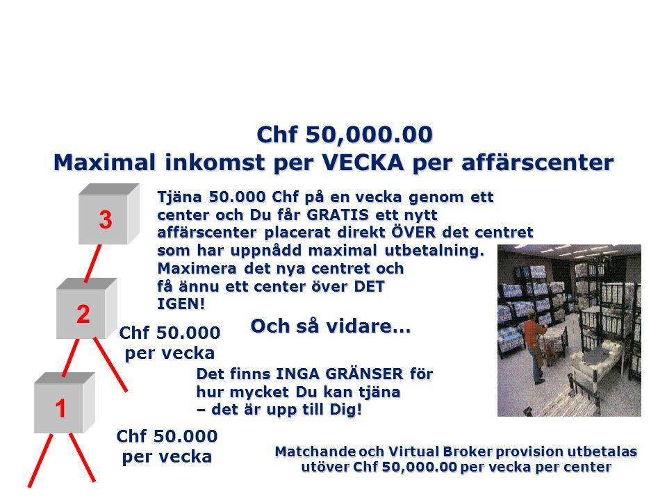 Chf 50,000.00 Maximal inkomst per VECKA per affärscenter 1 2 Chf 50.000 per vecka 3 Tjäna 50.000 Chf på en vecka genom ett center och Du får GRATIS et