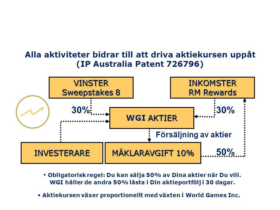 AKTIER WGI AKTIER MÄKLARAVGIFT 10% Försäljning av aktier 50% 30% Alla aktiviteter bidrar till att driva aktiekursen uppåt (IP Australia Patent 726796)