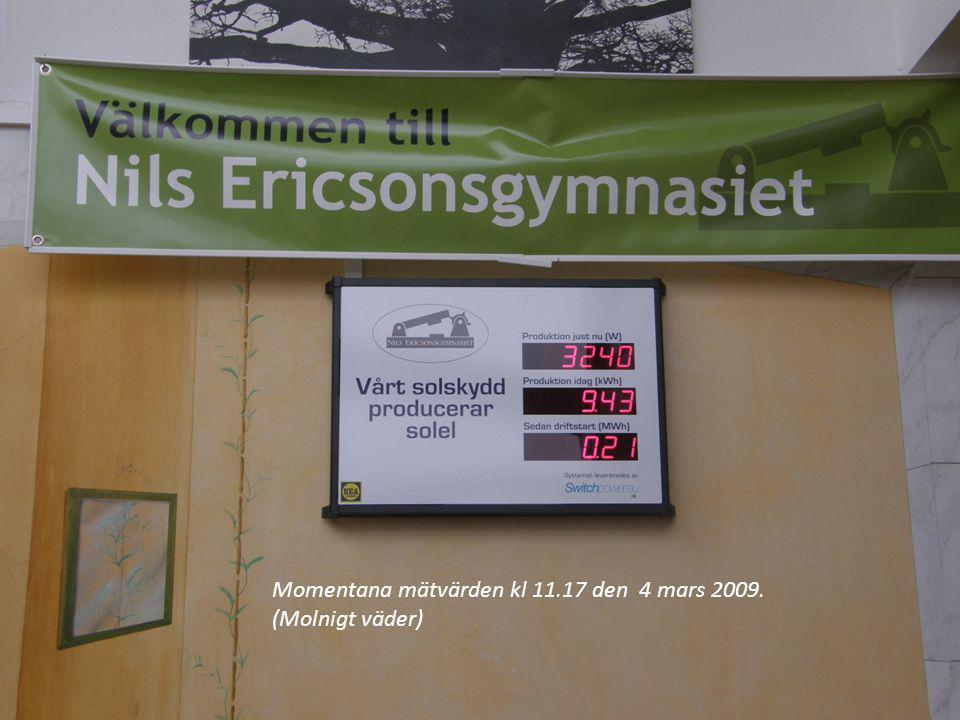 Momentana mätvärden kl 11.17 den 4 mars 2009. (Molnigt väder)