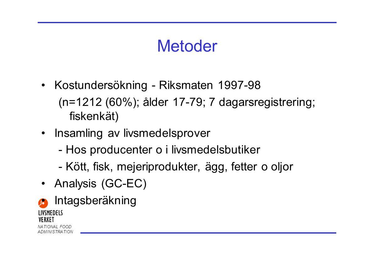 NATIONAL FOOD ADMINISTRATION Dioxinintag från livsmedel - Sverige (pg/dag)