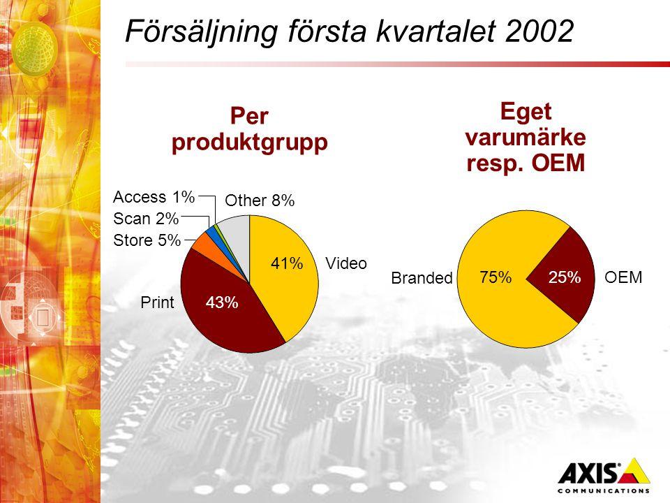 Försäljning första kvartalet 2002 Per produktgrupp 41%Video Print43% Store 5% Scan 2% Access 1% Other 8% Eget varumärke resp.