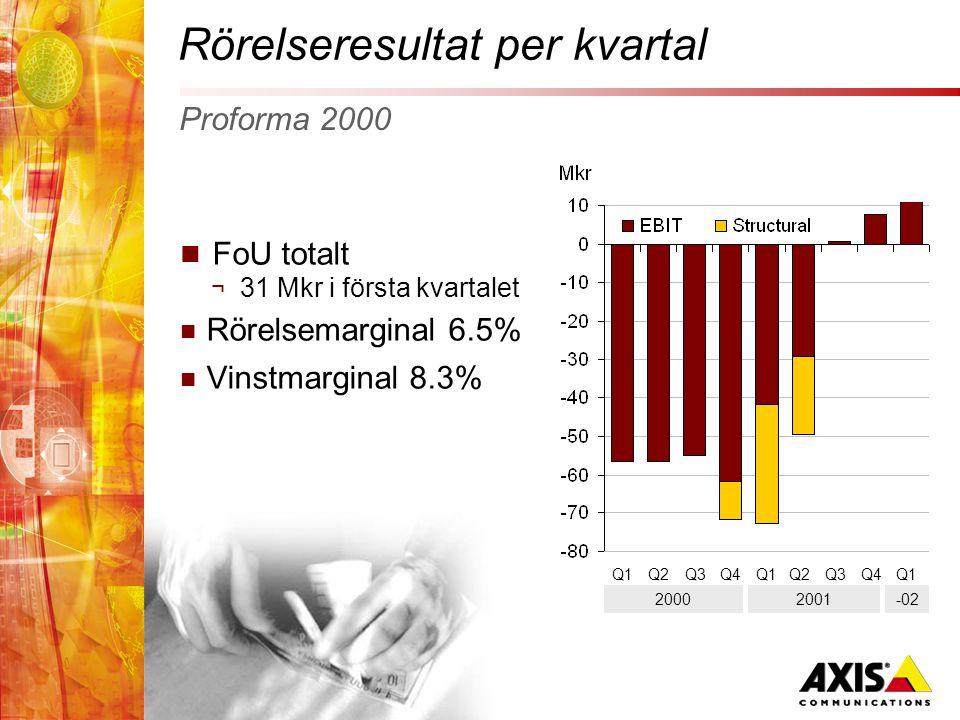 Rörelseresultat per kvartal  FoU totalt ¬ 31 Mkr i första kvartalet  Rörelsemarginal 6.5%  Vinstmarginal 8.3% Proforma 2000 Q1Q2Q3Q4Q1Q2Q3Q4 2000 Q1 2001-02