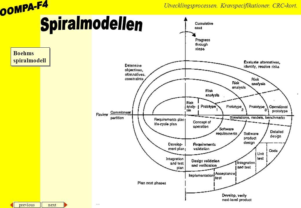 previous next 21 Utvecklingsprocessen.Kravspecifikationer.
