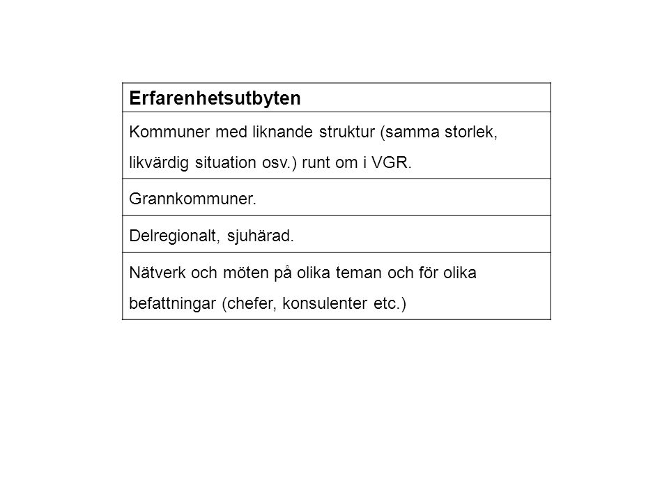 Erfarenhetsutbyten Kommuner med liknande struktur (samma storlek, likvärdig situation osv.) runt om i VGR. Grannkommuner. Delregionalt, sjuhärad. Nätv