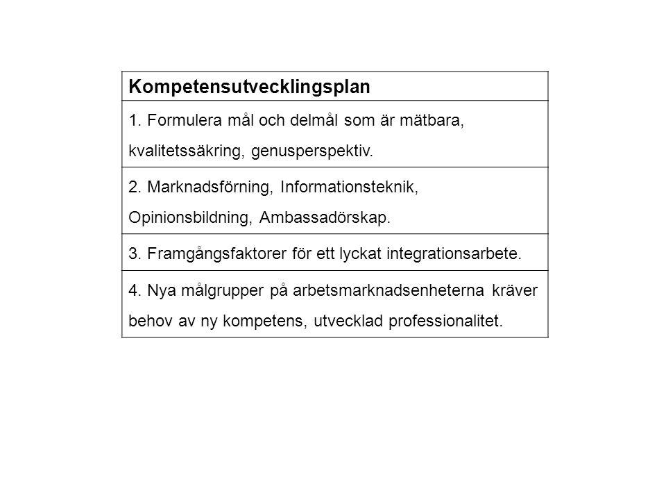 Kompetensutvecklingsplan 1. Formulera mål och delmål som är mätbara, kvalitetssäkring, genusperspektiv. 2. Marknadsförning, Informationsteknik, Opinio