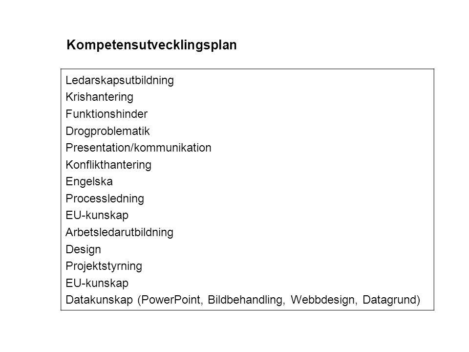 Ledarskapsutbildning Krishantering Funktionshinder Drogproblematik Presentation/kommunikation Konflikthantering Engelska Processledning EU-kunskap Arb