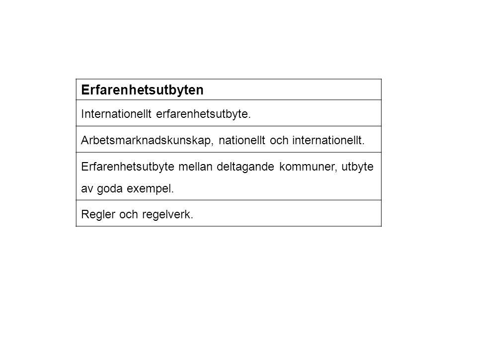 Erfarenhetsutbyten Internationellt erfarenhetsutbyte. Arbetsmarknadskunskap, nationellt och internationellt. Erfarenhetsutbyte mellan deltagande kommu