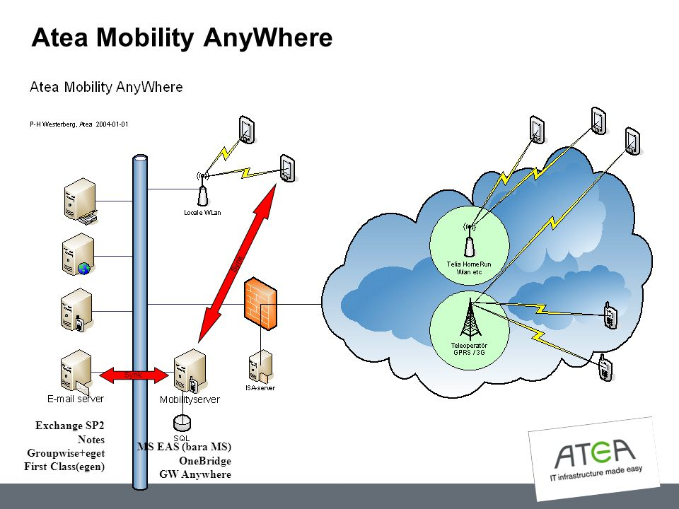 Atea Mobility AnyWhere Synk MS EAS (bara MS) OneBridge GW Anywhere Exchange SP2 Notes Groupwise+eget First Class(egen)