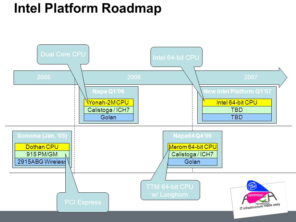 Intel Platform Roadmap 2005 2006 2007 Sonoma (Jan. '05) Napa Q1'06 New Intel Platform Q1'07 Dothan CPU 915 PM/GM 2915ABG Wireless Yonah-2M CPU Calisto