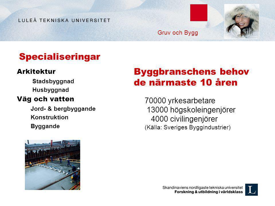 Specialiseringar Arkitektur Stadsbyggnad Husbyggnad Väg och vatten Jord- & bergbyggande Konstruktion Byggande 70000 yrkesarbetare 13000 högskoleingenj