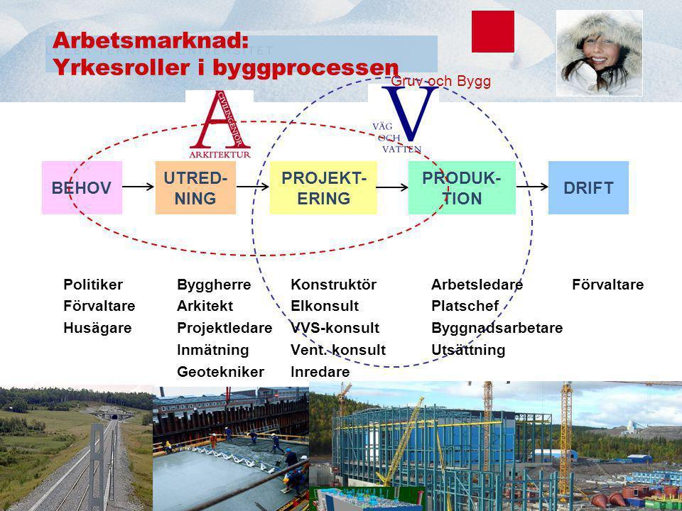 Brandteknik Största arbetsgivare: Räddningstjänsten Byggkonstruktionskonsulter Gruv och Bygg