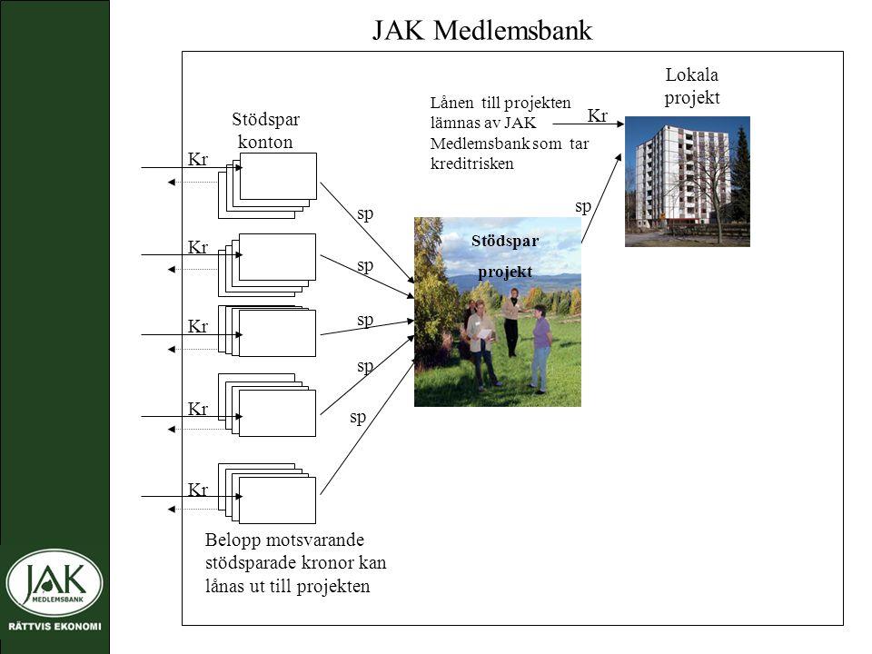 Kr JAK Medlemsbank Lokala projekt Kr sp Lånen till projekten lämnas av JAK Medlemsbank som tar kreditrisken Belopp motsvarande stödsparade kronor kan lånas ut till projekten Stödspar projekt Stödspar konton