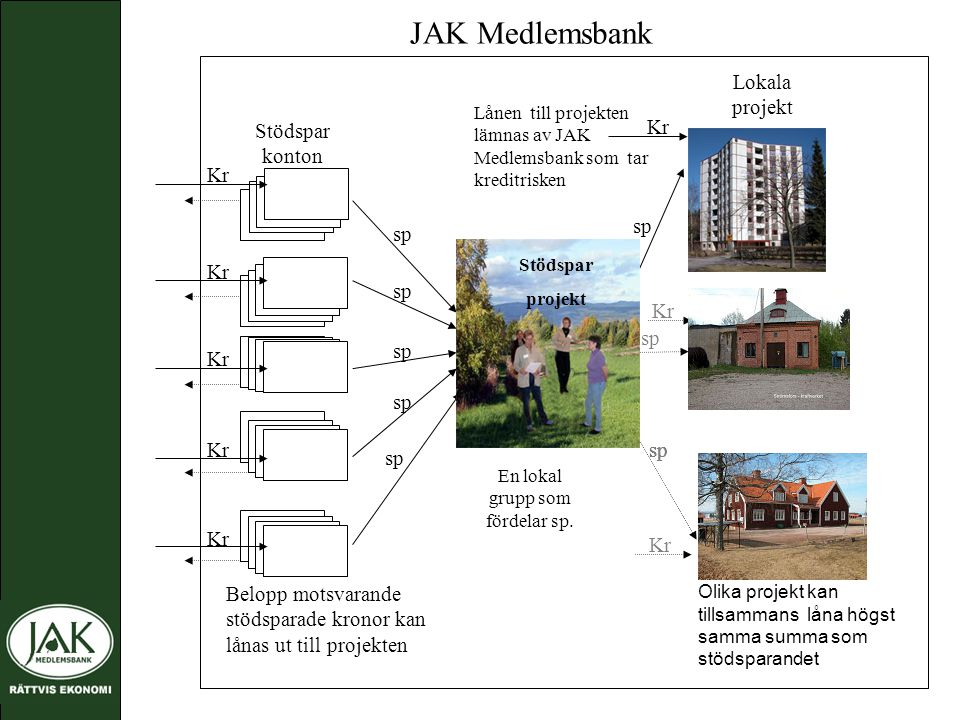 JAK Medlemsbank Belopp motsvarande stödsparade kronor kan lånas ut till projekten Lokala projekt Kr sp Kr Olika projekt kan tillsammans låna högst samma summa som stödsparandet En lokal grupp som fördelar sp.