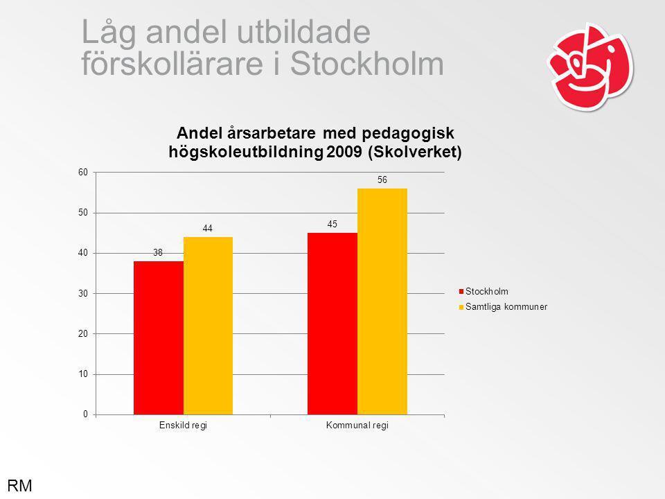 Låg andel utbildade förskollärare i Stockholm RM