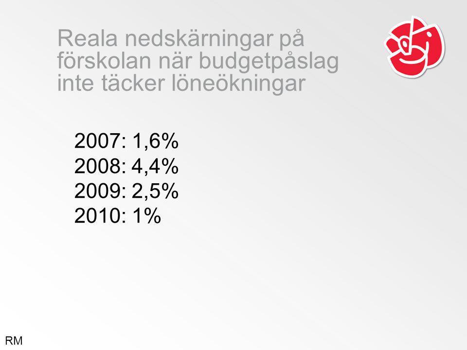 Reala nedskärningar på förskolan när budgetpåslag inte täcker löneökningar 2007: 1,6% 2008: 4,4% 2009: 2,5% 2010: 1% RM