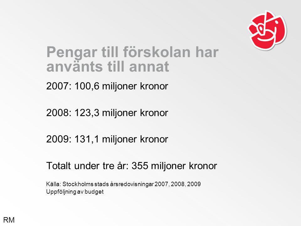 Pengar till förskolan har använts till annat 2007: 100,6 miljoner kronor 2008: 123,3 miljoner kronor 2009: 131,1 miljoner kronor Totalt under tre år: 355 miljoner kronor Källa: Stockholms stads årsredovisningar 2007, 2008, 2009 Uppföljning av budget RM