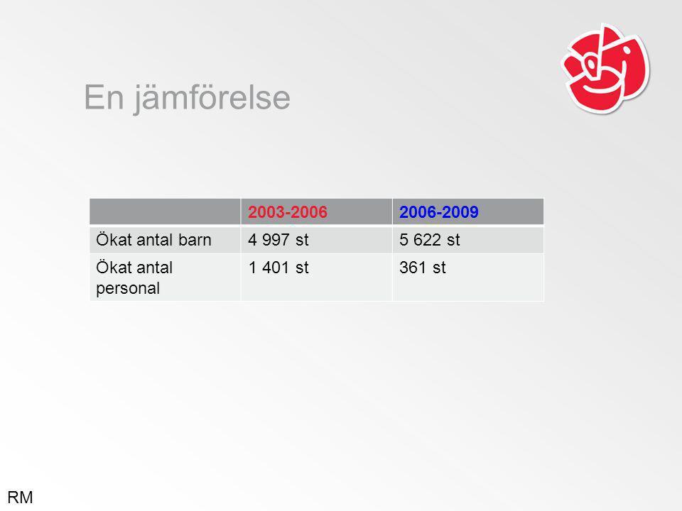 En jämförelse 2003-20062006-2009 Ökat antal barn4 997 st5 622 st Ökat antal personal 1 401 st361 st RM